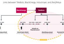 Infografica sulle relazioni fra i vari attacchi di BlackEnergy/TeleBots