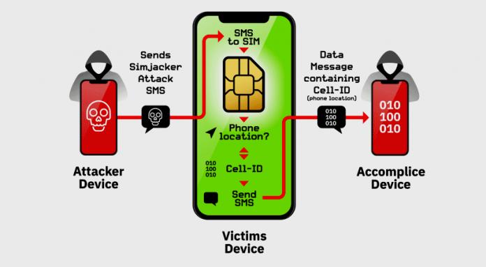 Come funziona l'attacco Simjacker (immagine di AdaptiveMobile Security)