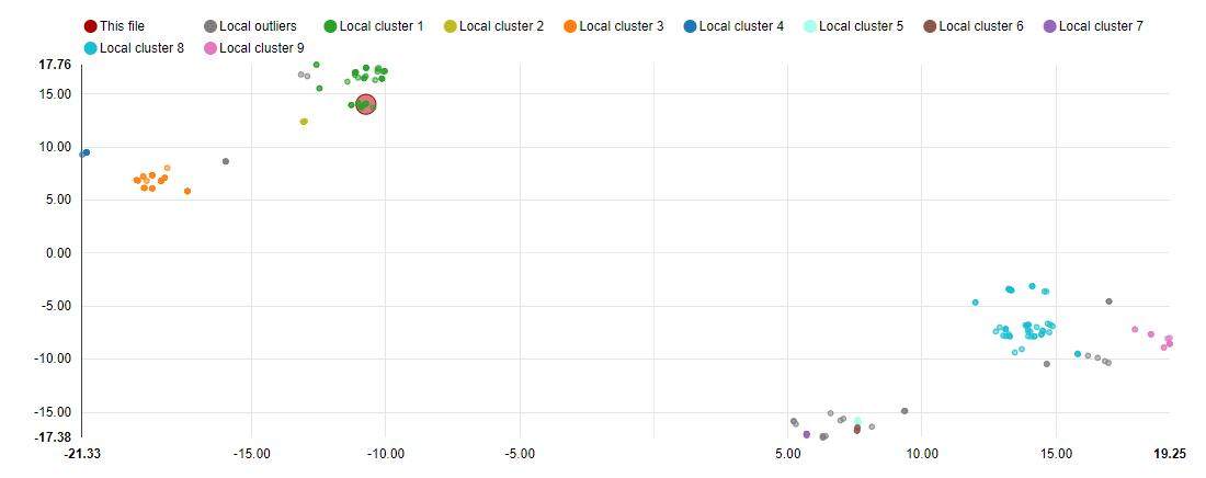 Cluster di firmware UEFI dopo l'analisi automatica